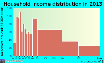 Fair Lawn household income distribution