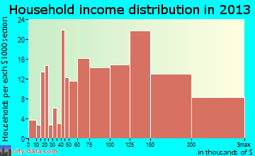 Fanwood household income distribution