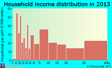Florham Park household income distribution