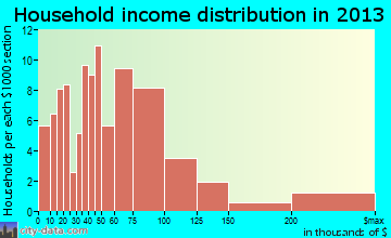 Frenchtown household income distribution
