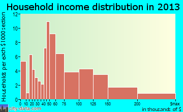 Gibbsboro household income distribution