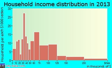 Gibbstown household income distribution