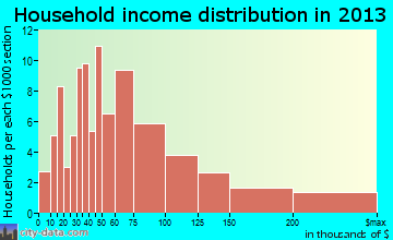 Glen Gardner household income distribution