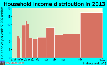 Glen Ridge household income distribution