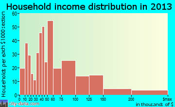 Hackettstown household income distribution