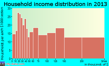 Haddonfield household income distribution