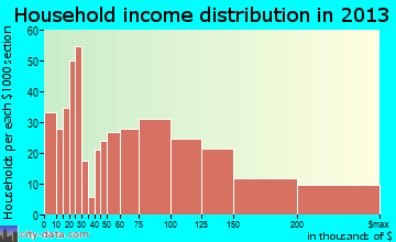 Hasbrouck Heights household income distribution