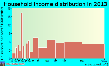 Haworth household income distribution