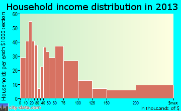 Highlands household income distribution