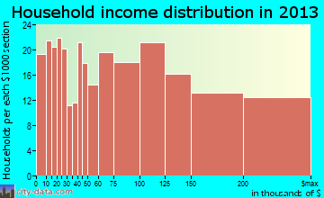 Hillsdale household income distribution