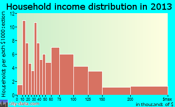 Island Heights household income distribution