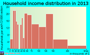 Kenilworth household income distribution