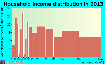 Lake Mohawk household income distribution