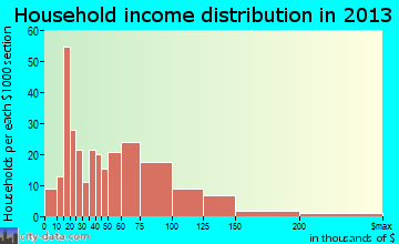 White Hall household income distribution