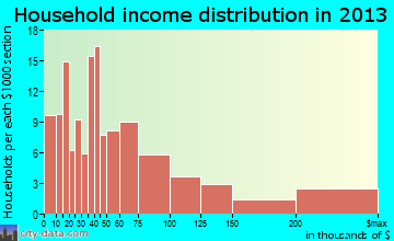 Lavallette household income distribution