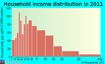Lyndhurst household income distribution