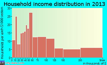 Manasquan household income distribution