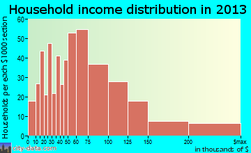 Marlton household income distribution