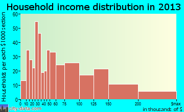 Maywood household income distribution
