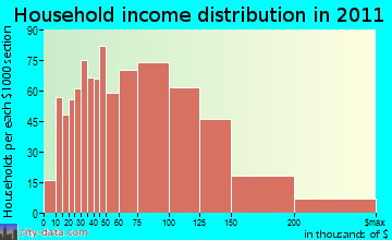 Mercerville-Hamilton Square household income distribution