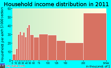 Millburn, NJ household income
