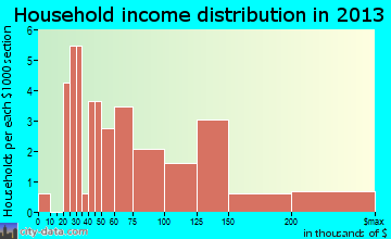 Millstone household income distribution