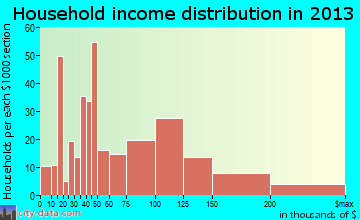 Milltown household income distribution