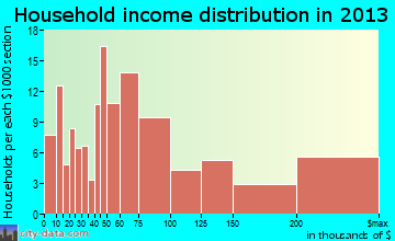 Monmouth Beach household income distribution