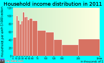 Montclair, NJ household income