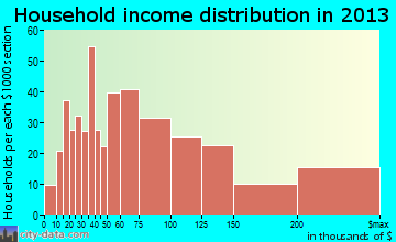 Moorestown-Lenola household income distribution