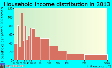 Morristown household income distribution