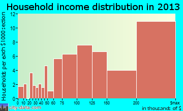 Mountain Lakes household income distribution