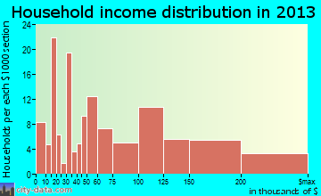 Mullica Hill household income distribution