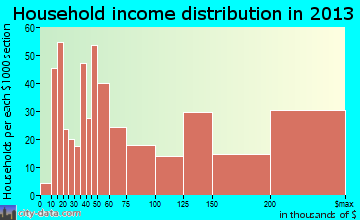 New Providence household income distribution