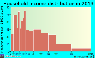North Arlington household income distribution
