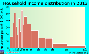 Northfield household income distribution