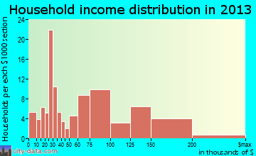 North Middletown household income distribution