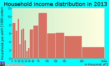 Oakhurst household income distribution