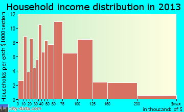 Ogdensburg household income distribution