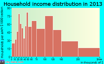 Old Bridge household income distribution