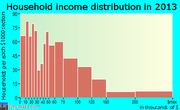 Palisades Park household income distribution