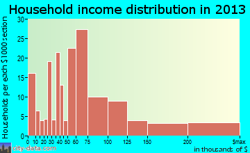 Point Pleasant Beach household income distribution
