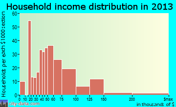 Pomona household income distribution