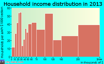Ramsey household income distribution