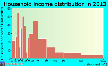 Ridgefield household income distribution