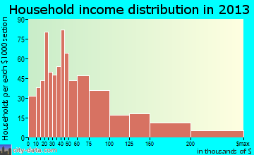 Ridgefield Park household income distribution