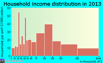 Ringwood household income distribution