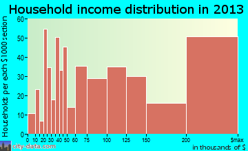 Ridgewood household income distribution