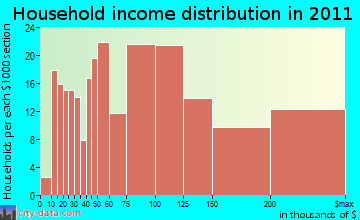 River Vale household income distribution
