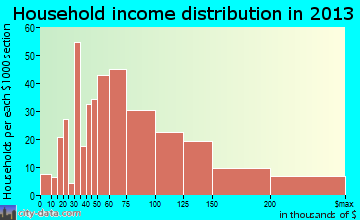 Rockaway household income distribution